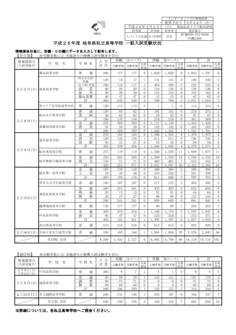 出願 高校 状況 県 岐阜